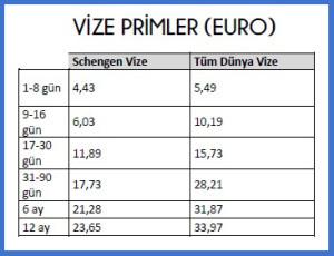 seyahat sigortası fiyatları 2015